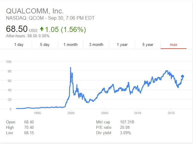 Qualcomm Stock Quote Extraordinary Qualcomm Stock Another Top Ten Investment The Conservative Income
